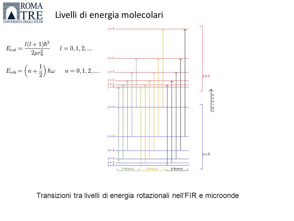 Livelli di energia molecolari Transizioni tra livelli di energia rotazionali nell'FIR e microonde