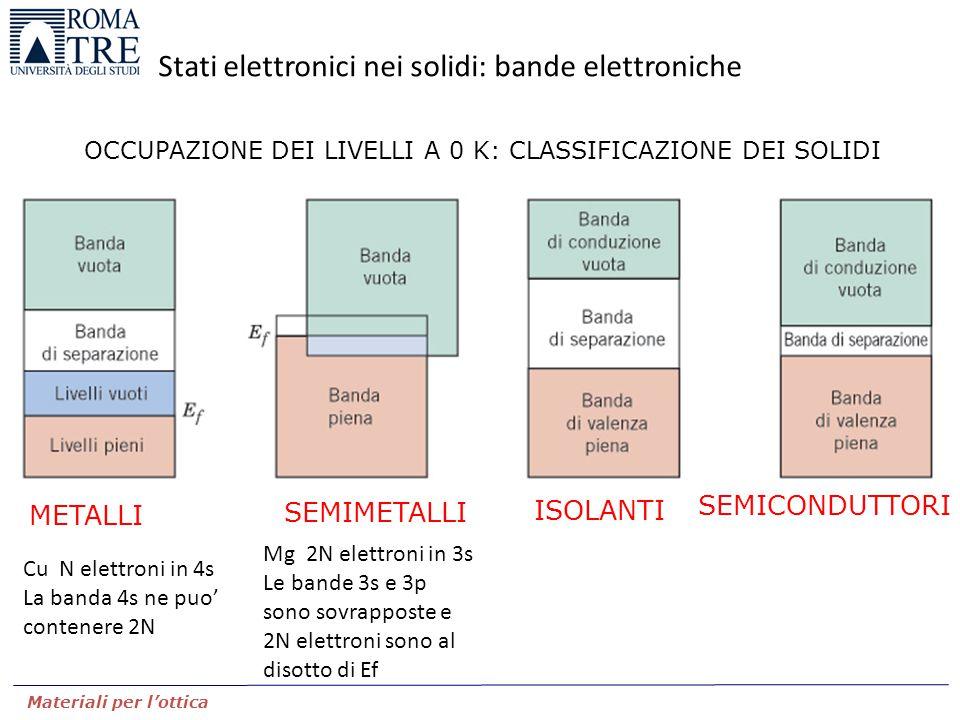 Stati elettronici nei solidi: bande elettroniche Materiali per l'ottica METALLI SEMICONDUTTORI ISOLANTI SEMIMETALLI OCCUPAZIONE DEI LIVELLI A 0 K: CLA