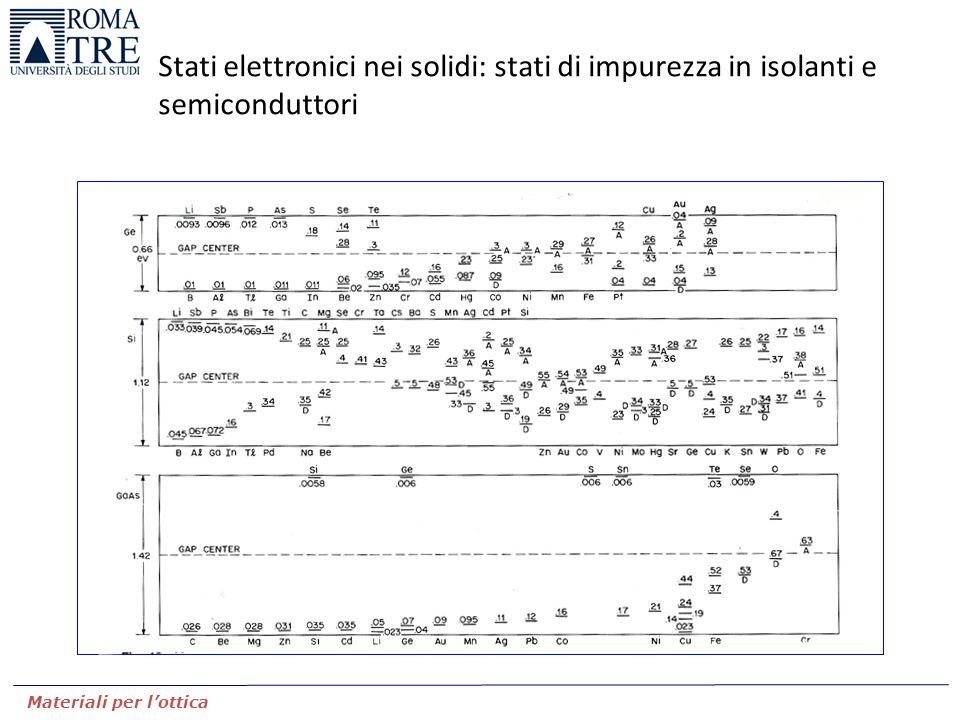 Stati elettronici nei solidi: stati di impurezza in isolanti e semiconduttori Materiali per l'ottica