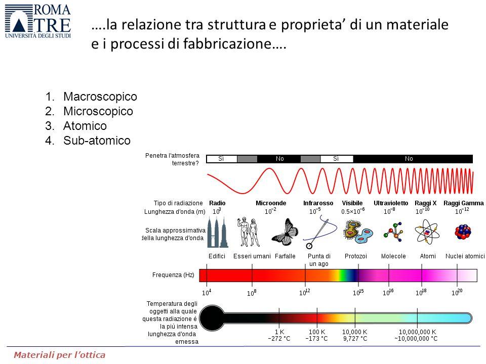 Materiali per l'ottica ….la relazione tra struttura e proprieta' di un materiale e i processi di fabbricazione…. 1.Macroscopico 2.Microscopico 3.Atomi