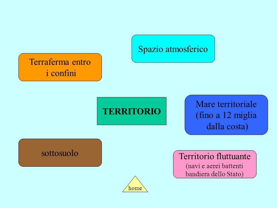 IL TERRITORIO Il territorio è l'elemento materiale dello Stato. E' delimitato da confini che possono essere naturali (fiumi, montagne…) o artificiali