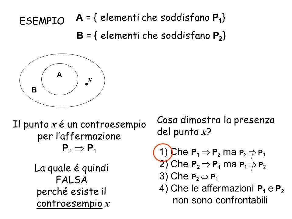 A = { elementi che soddisfano P 1 } B = { elementi che soddisfano P 2 } A B x ESEMPIO Cosa dimostra la presenza del punto x ? 1) Che P 1  P 2 ma P 2