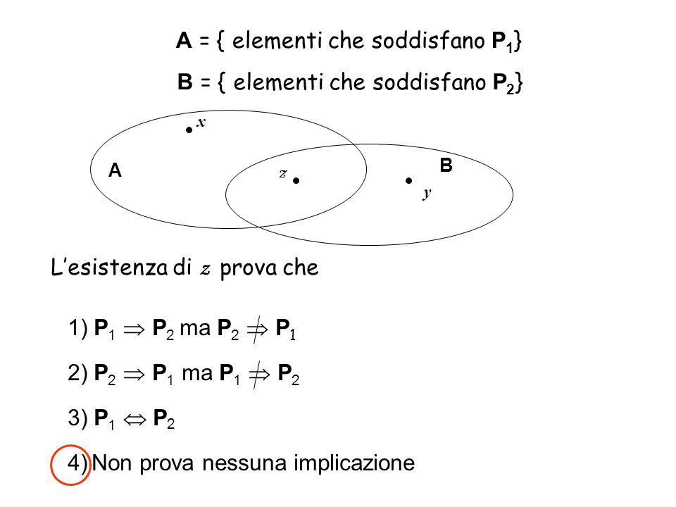 A = { elementi che soddisfano P 1 } B = { elementi che soddisfano P 2 } A B x z y L'esistenza di z prova che 1) P 1  P 2 ma P 2  P 1 2) P 2  P 1 ma