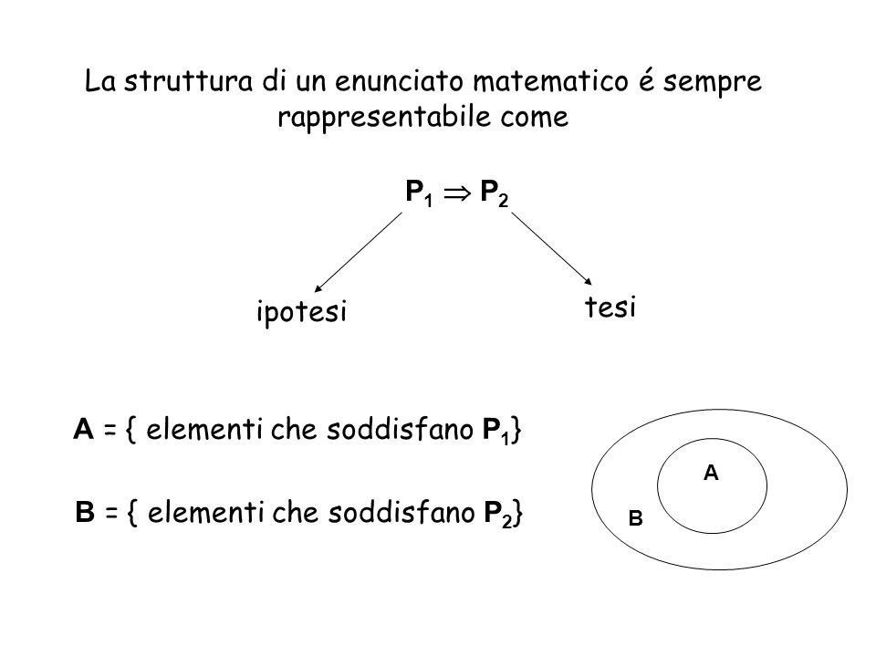 La struttura di un enunciato matematico é sempre rappresentabile come P 1  P 2 ipotesi tesi A = { elementi che soddisfano P 1 } B = { elementi che so