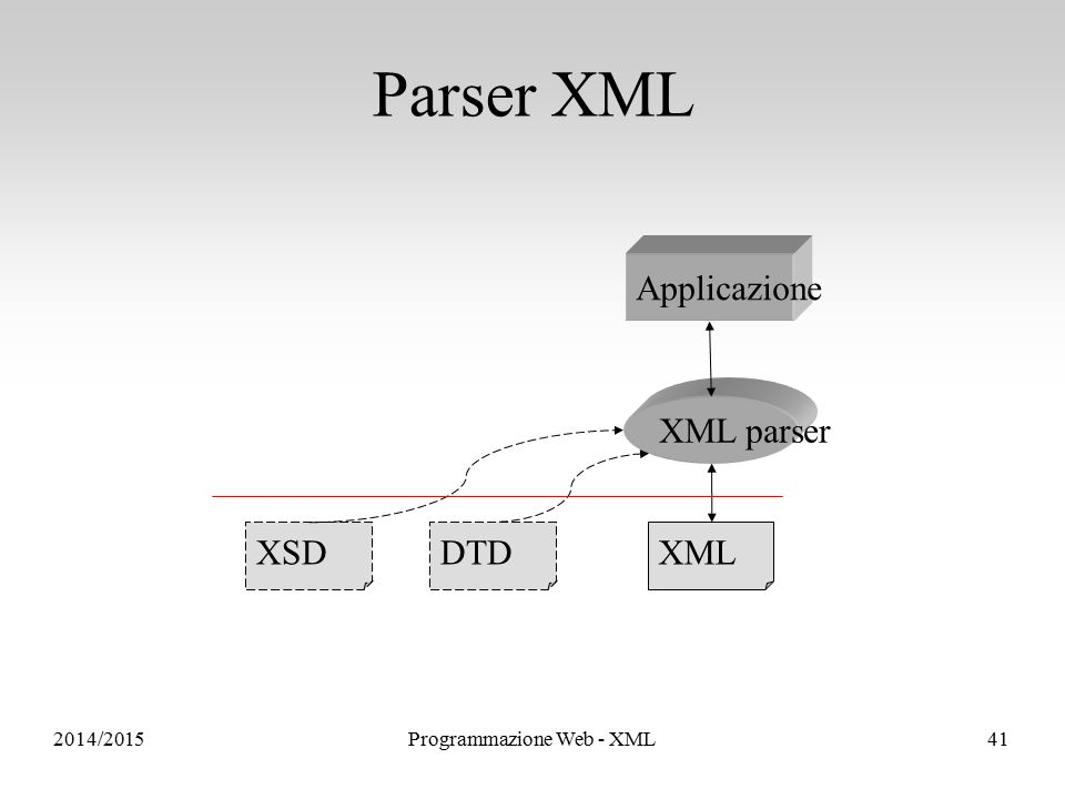 XMLDTD XML parser Applicazione XSD Parser XML 2014/2015Programmazione Web - XML41