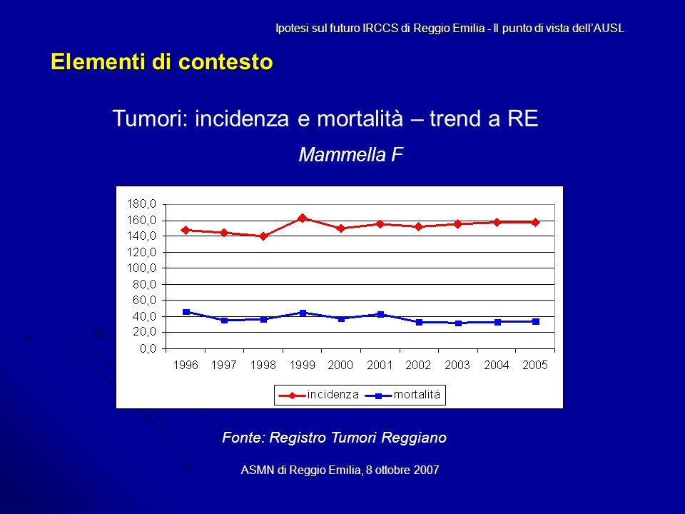 Elementi di contesto ASMN di Reggio Emilia, 8 ottobre 2007 Ipotesi sul futuro IRCCS di Reggio Emilia - Il punto di vista dell'AUSL Tumori: incidenza e mortalità – trend a RE Mammella F Fonte: Registro Tumori Reggiano