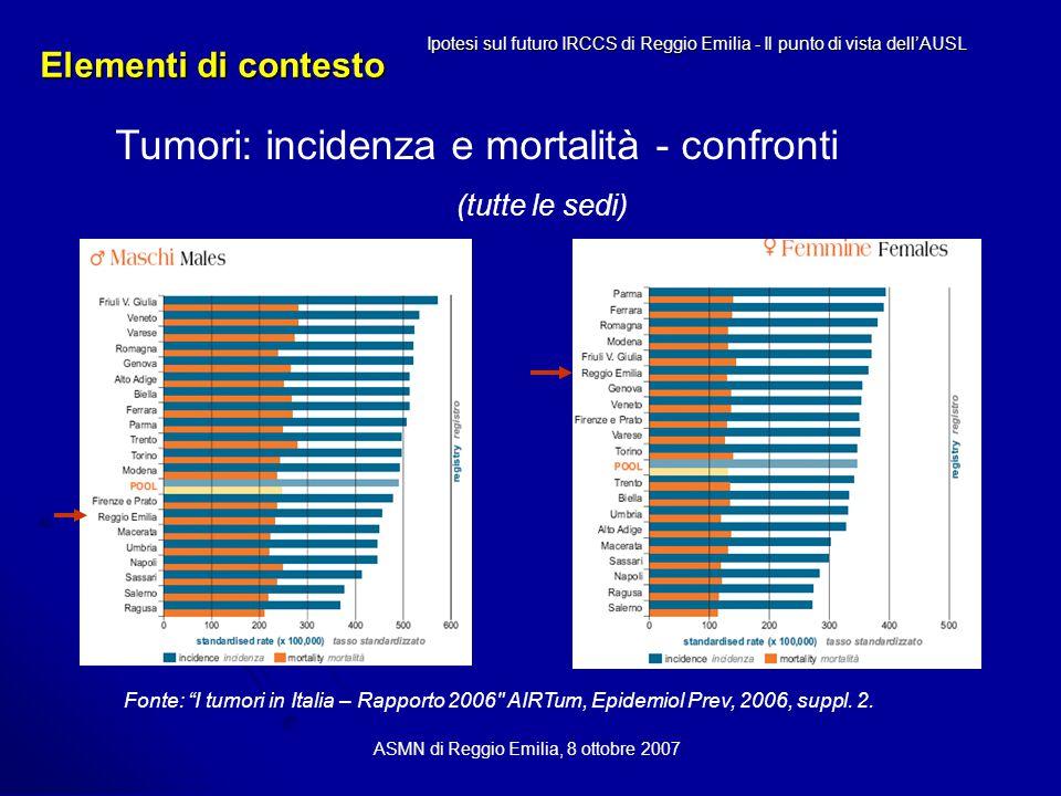 Elementi di contesto ASMN di Reggio Emilia, 8 ottobre 2007 Tumori: incidenza e mortalità - confronti (tutte le sedi) Ipotesi sul futuro IRCCS di Reggio Emilia - Il punto di vista dell'AUSL Fonte: I tumori in Italia – Rapporto 2006 AIRTum, Epidemiol Prev, 2006, suppl.