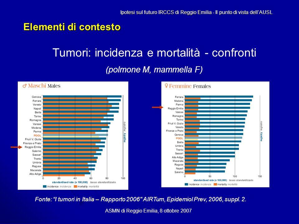 Elementi di contesto ASMN di Reggio Emilia, 8 ottobre 2007 Tumori: incidenza e mortalità - confronti (polmone M, mammella F) Ipotesi sul futuro IRCCS di Reggio Emilia - Il punto di vista dell'AUSL Fonte: I tumori in Italia – Rapporto 2006 AIRTum, Epidemiol Prev, 2006, suppl.