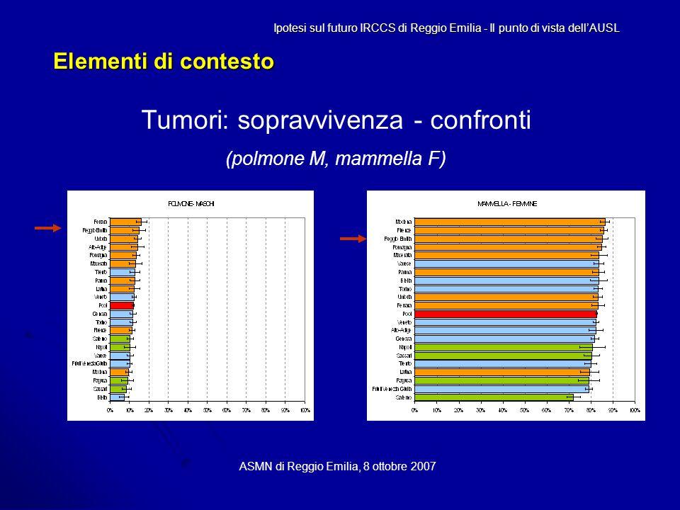 Elementi di contesto ASMN di Reggio Emilia, 8 ottobre 2007 Tumori: sopravvivenza - confronti (polmone M, mammella F) Ipotesi sul futuro IRCCS di Reggio Emilia - Il punto di vista dell'AUSL