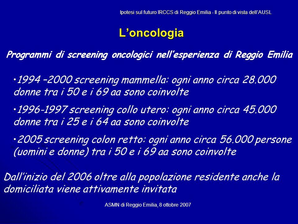 L'oncologia ASMN di Reggio Emilia, 8 ottobre 2007 Programmi di screening oncologici nell'esperienza di Reggio Emilia Ipotesi sul futuro IRCCS di Reggio Emilia - Il punto di vista dell'AUSL 1994 –2000 screening mammella: ogni anno circa 28.000 donne tra i 50 e i 69 aa sono coinvolte 1996-1997 screening collo utero: ogni anno circa 45.000 donne tra i 25 e i 64 aa sono coinvolte 2005 screening colon retto: ogni anno circa 56.000 persone (uomini e donne) tra i 50 e i 69 aa sono coinvolte Dall'inizio del 2006 oltre alla popolazione residente anche la domiciliata viene attivamente invitata