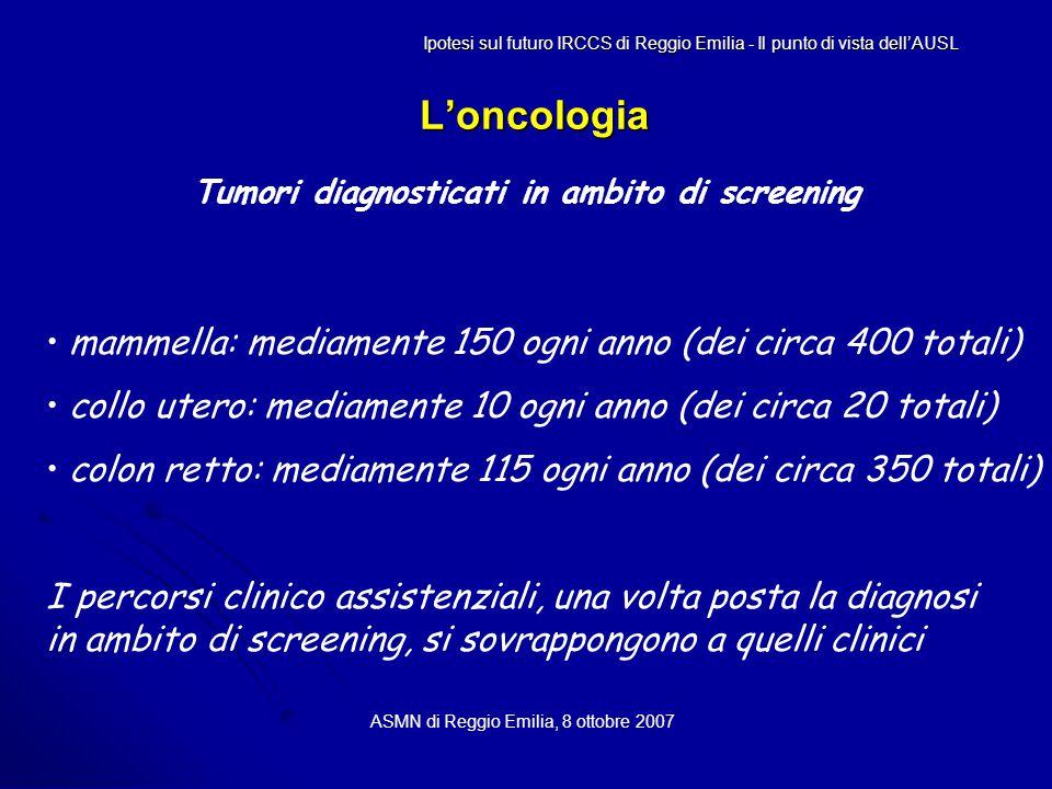 L'oncologia ASMN di Reggio Emilia, 8 ottobre 2007 Tumori diagnosticati in ambito di screening Ipotesi sul futuro IRCCS di Reggio Emilia - Il punto di vista dell'AUSL mammella: mediamente 150 ogni anno (dei circa 400 totali) collo utero: mediamente 10 ogni anno (dei circa 20 totali) colon retto: mediamente 115 ogni anno (dei circa 350 totali) I percorsi clinico assistenziali, una volta posta la diagnosi in ambito di screening, si sovrappongono a quelli clinici