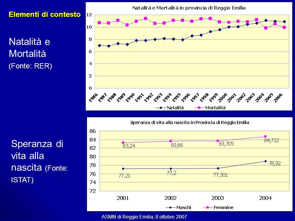 Natalità e Mortalità (Fonte: RER) Speranza di vita alla nascita (Fonte: ISTAT) Elementi di contesto ASMN di Reggio Emilia, 8 ottobre 2007