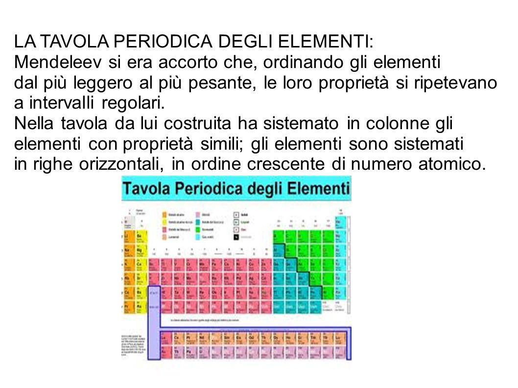 Ci sono 7 righe orizzontali dette PERIODI e 8 colonne verticali dette GRUPPI; poi si devono aggiungere gli elementi di transizione.