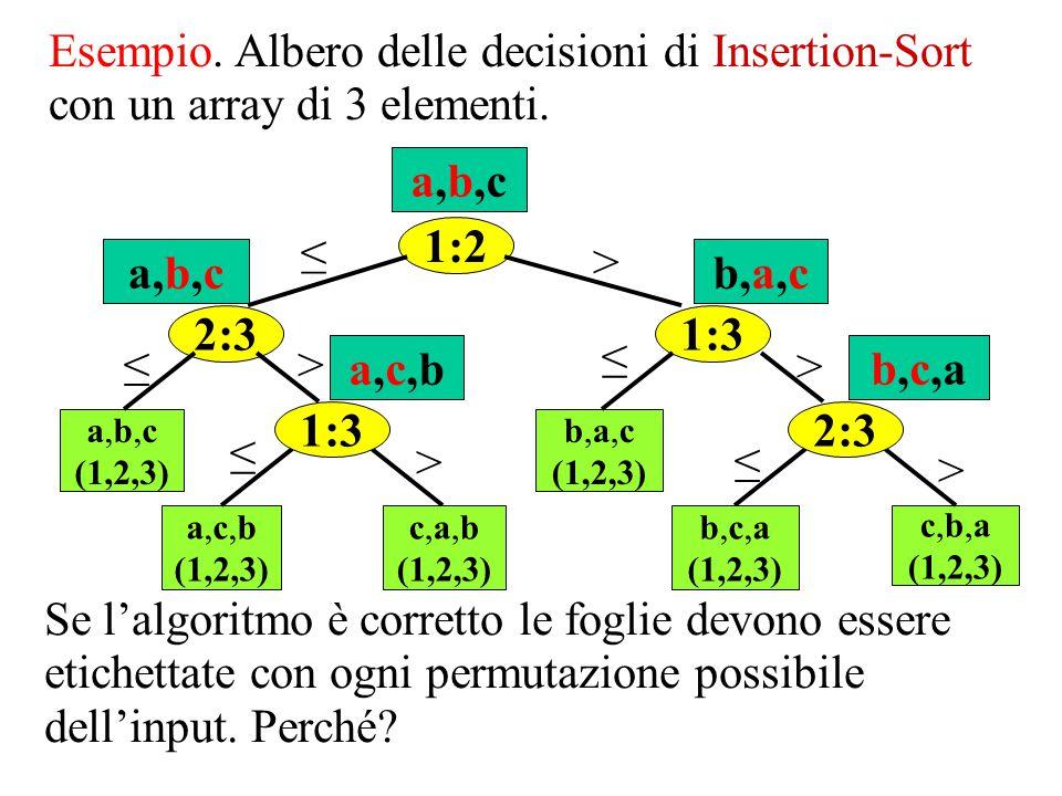 Se l'algoritmo è corretto le foglie devono essere etichettate con ogni permutazione possibile dell'input. Perché? 1:2 a,b,c (1,2,3) a,c,b (1,2,3) c,b,