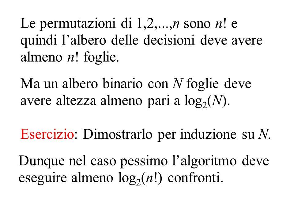 Le permutazioni di 1,2,...,n sono n! e quindi l'albero delle decisioni deve avere almeno n! foglie. Dunque nel caso pessimo l'algoritmo deve eseguire