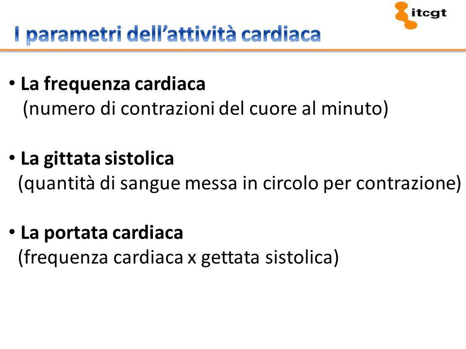 La frequenza cardiaca (numero di contrazioni del cuore al minuto) La gittata sistolica (quantità di sangue messa in circolo per contrazione) La portat