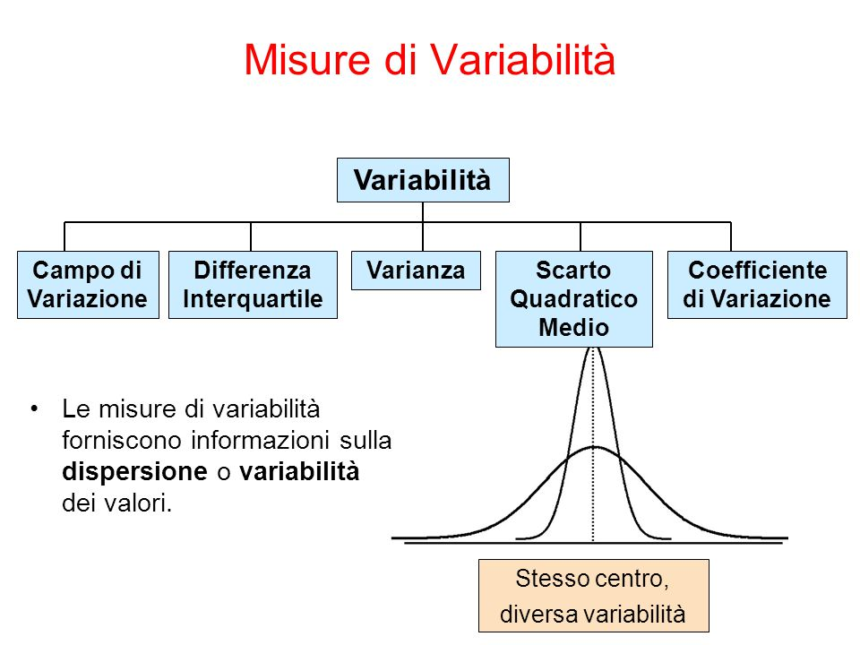 Stesso centro, diversa variabilità Misure di Variabilità Variabilità Varianza Scarto Quadratico Medio Coefficiente di Variazione Campo di Variazione D