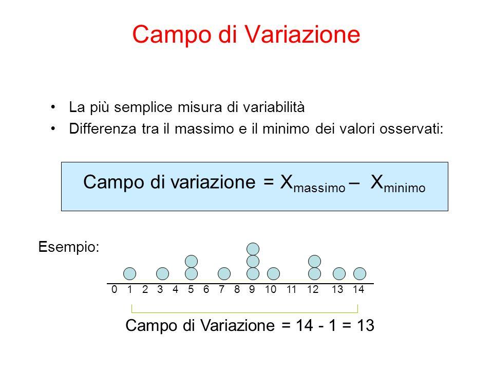 Campo di Variazione La più semplice misura di variabilità Differenza tra il massimo e il minimo dei valori osservati: Campo di variazione = X massimo