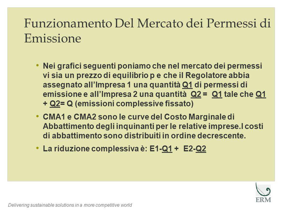 Delivering sustainable solutions in a more competitive world Funzionamento Del Mercato dei Permessi di Emissione Nei grafici seguenti poniamo che nel mercato dei permessi vi sia un prezzo di equilibrio p e che il Regolatore abbia assegnato all'Impresa 1 una quantità Q1 di permessi di emissione e all'Impresa 2 una quantità Q2 = Q1 tale che Q1 + Q2= Q (emissioni complessive fissato) CMA1 e CMA2 sono le curve del Costo Marginale di Abbattimento degli inquinanti per le relative imprese.I costi di abbattimento sono distribuiti in ordine decrescente.