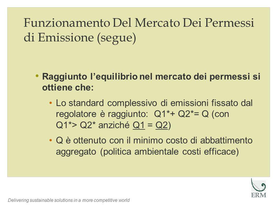 Delivering sustainable solutions in a more competitive world Funzionamento Del Mercato Dei Permessi di Emissione (segue) Raggiunto l'equilibrio nel mercato dei permessi si ottiene che: Lo standard complessivo di emissioni fissato dal regolatore è raggiunto: Q1*+ Q2*= Q (con Q1*> Q2* anziché Q1 = Q2) Q è ottenuto con il minimo costo di abbattimento aggregato (politica ambientale costi efficace)