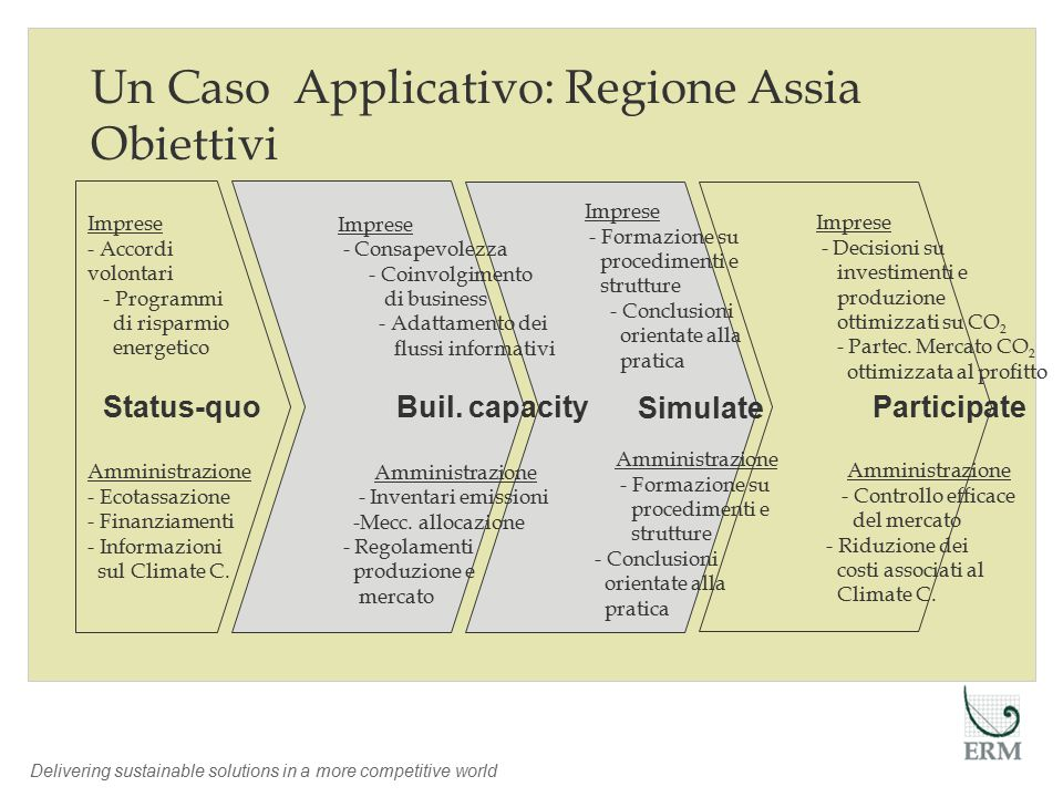 Delivering sustainable solutions in a more competitive world Un Caso Applicativo: Regione Assia Obiettivi Simulate Buil.