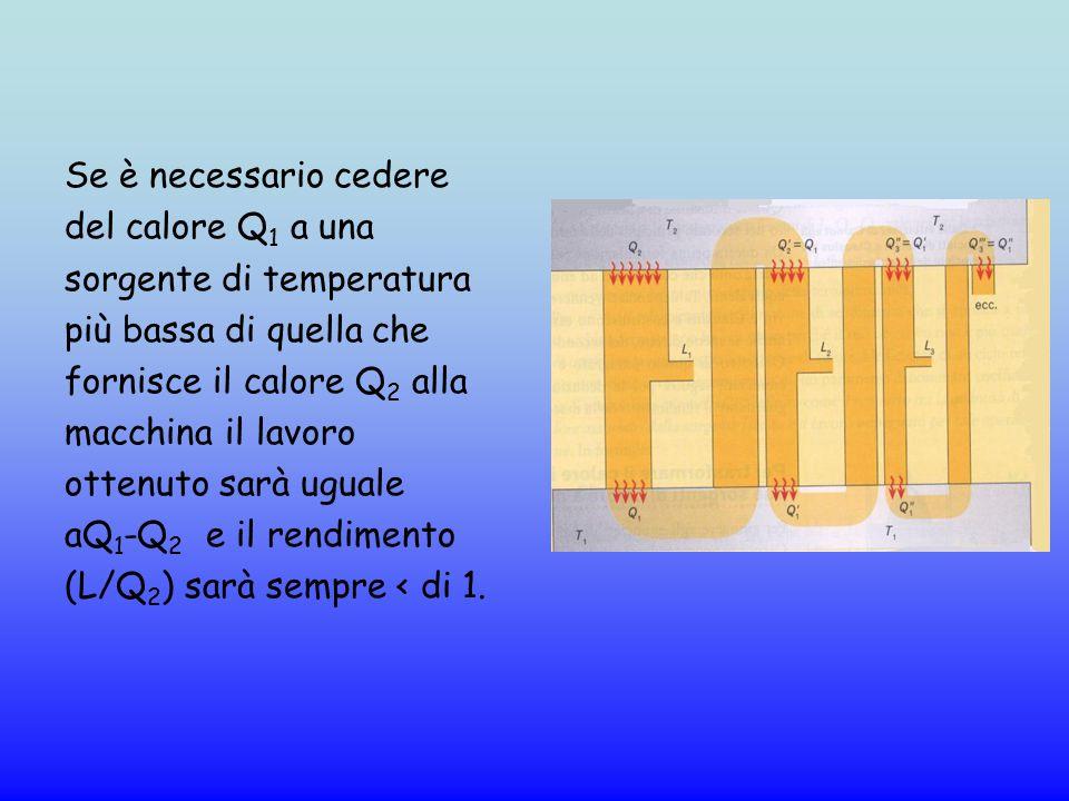 Se è necessario cedere del calore Q 1 a una sorgente di temperatura più bassa di quella che fornisce il calore Q 2 alla macchina il lavoro ottenuto sa