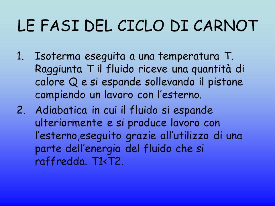 LE FASI DEL CICLO DI CARNOT 1.Isoterma eseguita a una temperatura T. Raggiunta T il fluido riceve una quantità di calore Q e si espande sollevando il