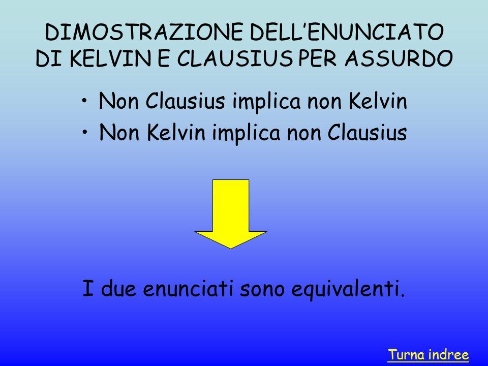 DIMOSTRAZIONE DELL'ENUNCIATO DI KELVIN E CLAUSIUS PER ASSURDO Non Clausius implica non Kelvin Non Kelvin implica non Clausius I due enunciati sono equ