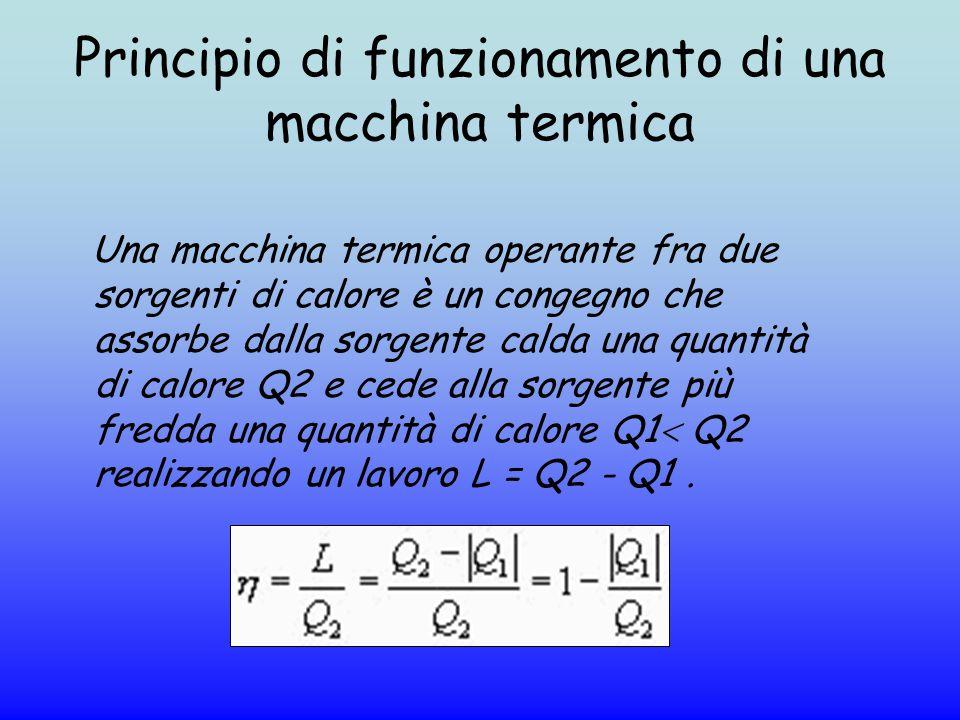 Principio di funzionamento di una macchina termica Una macchina termica operante fra due sorgenti di calore è un congegno che assorbe dalla sorgente c
