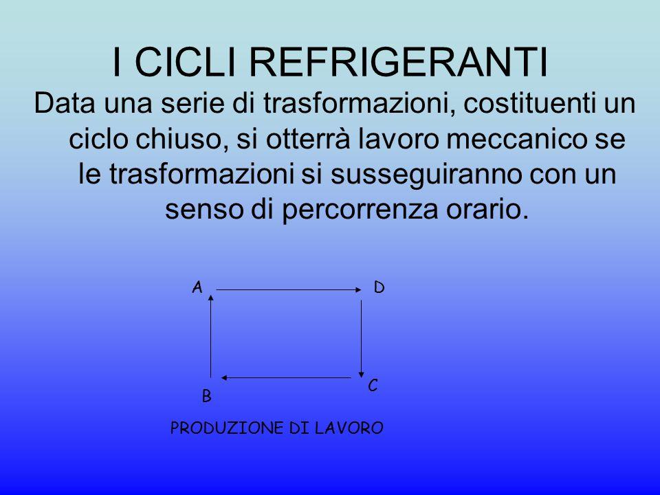 I CICLI REFRIGERANTI Data una serie di trasformazioni, costituenti un ciclo chiuso, si otterrà lavoro meccanico se le trasformazioni si susseguiranno