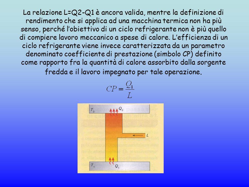 La relazione L=Q2-Q1 è ancora valida, mentre la definizione di rendimento che si applica ad una macchina termica non ha più senso, perché l'obiettivo