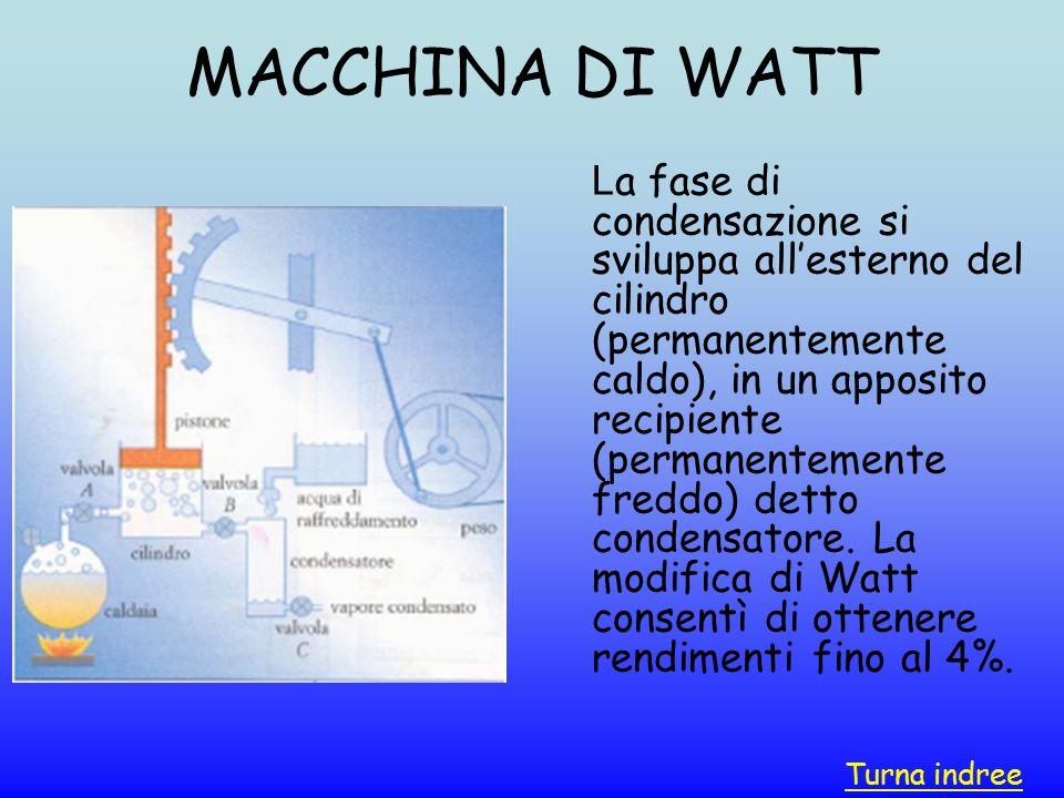 MACCHINA DI WATT L a fase di condensazione si sviluppa all'esterno del cilindro (permanentemente caldo), in un apposito recipiente (permanentemente fr