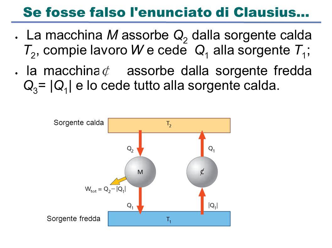 Se fosse falso l'enunciato di Clausius...  La macchina M assorbe Q 2 dalla sorgente calda T 2, compie lavoro W e cede Q 1 alla sorgente T 1 ;  la ma