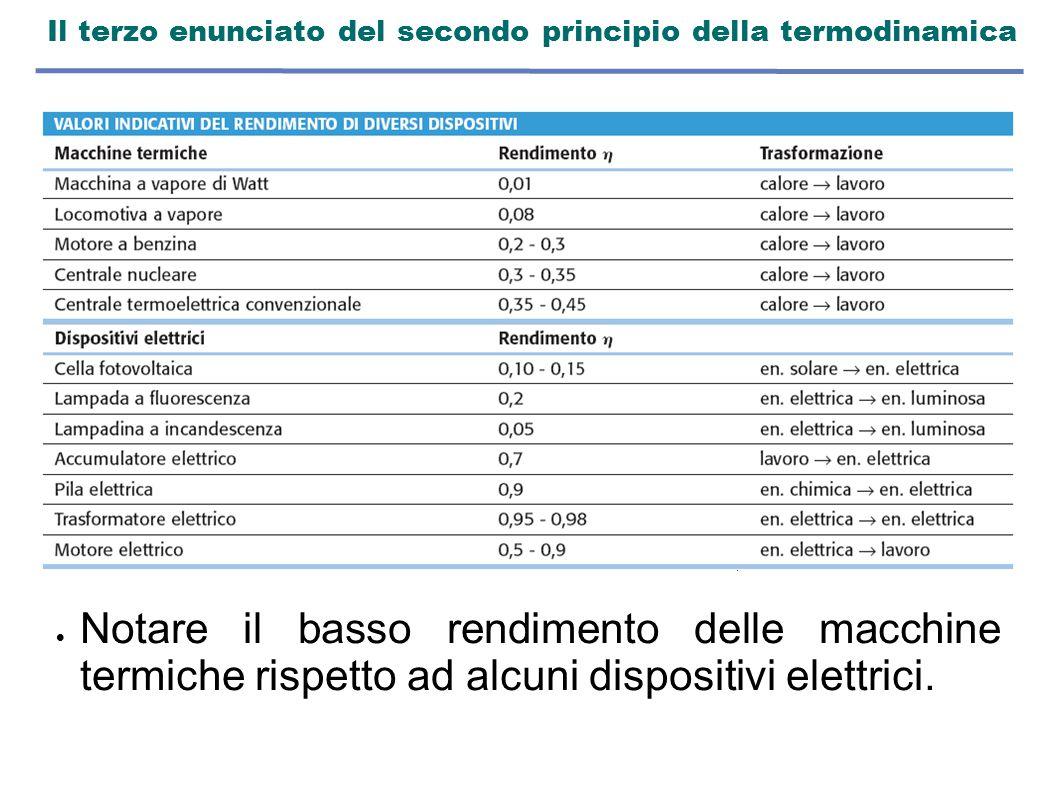 Il terzo enunciato del secondo principio della termodinamica   Notare il basso rendimento delle macchine termiche rispetto ad alcuni dispositivi ele