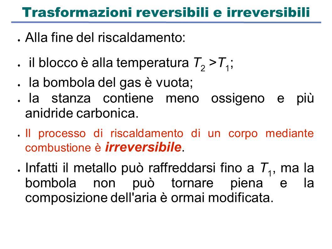Trasformazioni reversibili e irreversibili  Alla fine del riscaldamento:  il blocco è alla temperatura T 2 >T 1 ;  la bombola del gas è vuota;  la