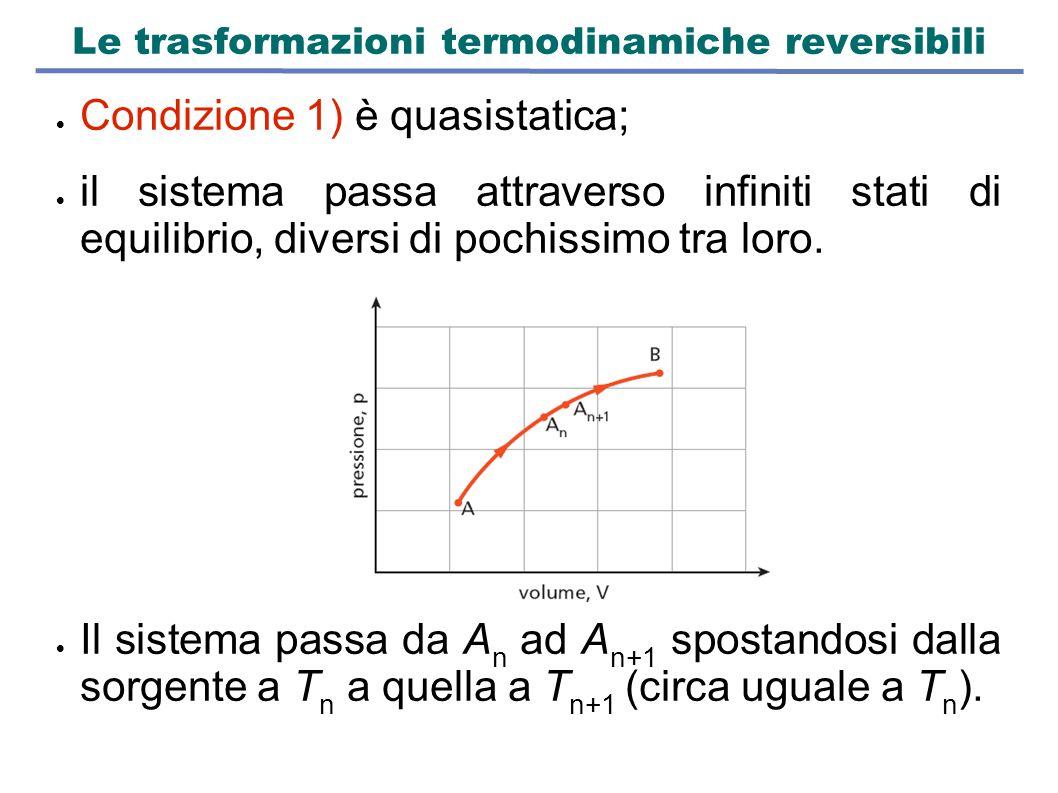 Le trasformazioni termodinamiche reversibili  Condizione 1) è quasistatica;  il sistema passa attraverso infiniti stati di equilibrio, diversi di po