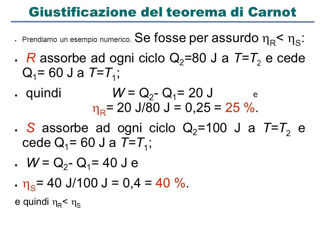 Giustificazione del teorema di Carnot  Prendiamo un esempio numerico. Se fosse per assurdo  R <  S :  R assorbe ad ogni ciclo Q 2 =80 J a T=T 2 e