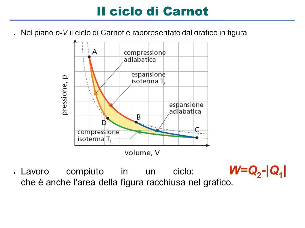  Nel piano p-V il ciclo di Carnot è rappresentato dal grafico in figura.  Lavoro compiuto in un ciclo: W=Q 2 - Q 1   che è anche l'area della figura