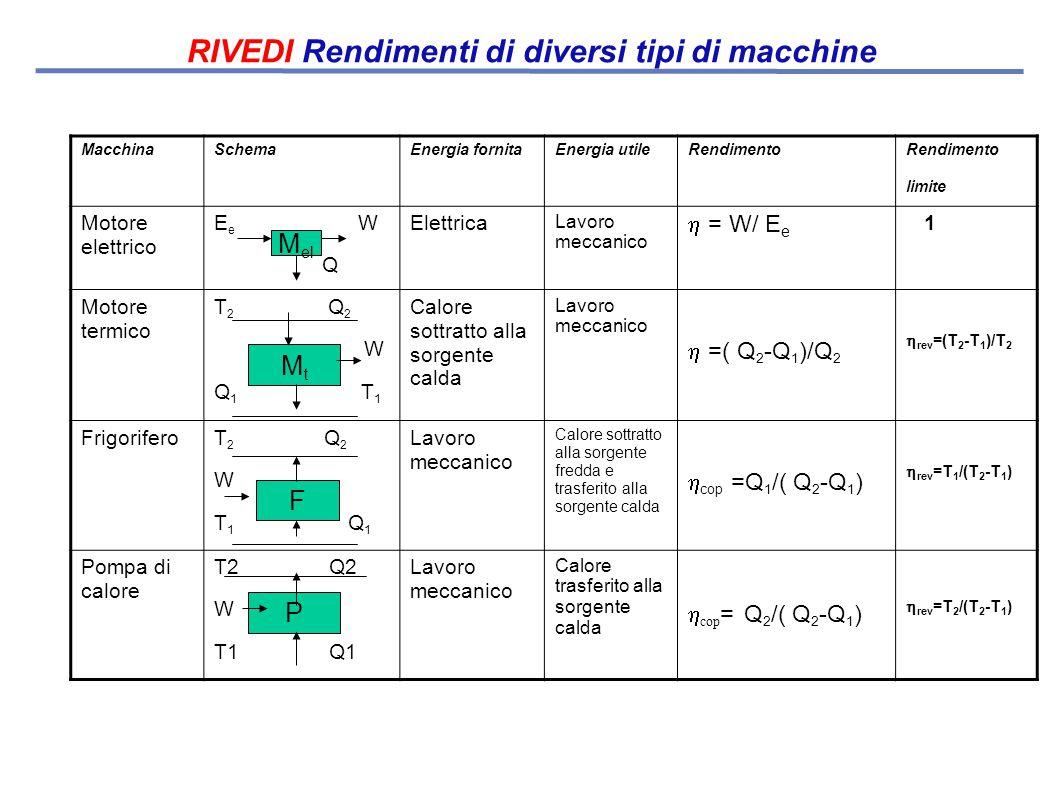 RIVEDI Rendimenti di diversi tipi di macchine MacchinaSchemaEnergia fornita Energia utile Rendimento limite Motore elettrico E e W Q Elettrica Lavoro