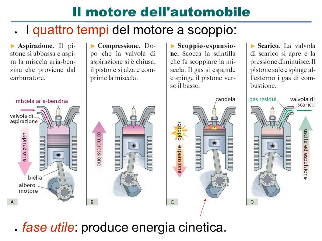 Il motore dell'automobile  I quattro tempi del motore a scoppio:  fase utile: produce energia cinetica.