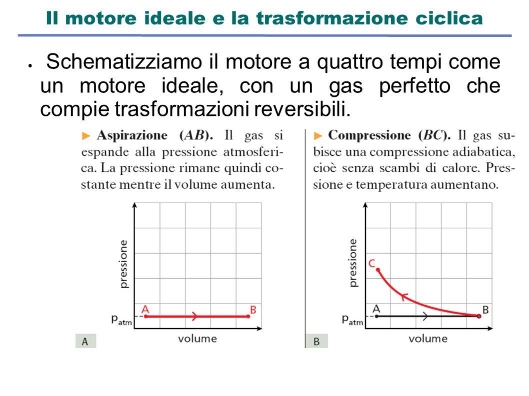 Il motore ideale e la trasformazione ciclica  Schematizziamo il motore a quattro tempi come un motore ideale, con un gas perfetto che compie trasform