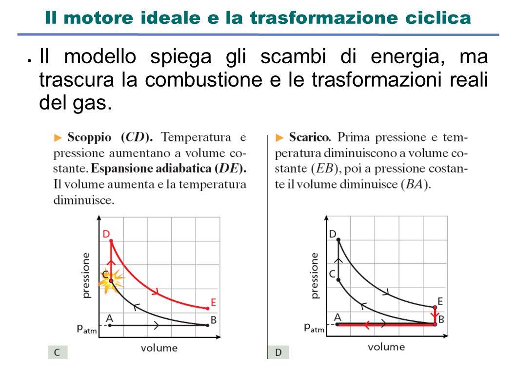 Il motore ideale e la trasformazione ciclica  Il modello spiega gli scambi di energia, ma trascura la combustione e le trasformazioni reali del gas.