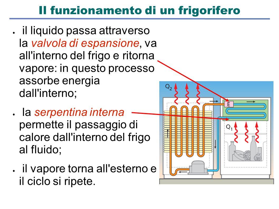 Il funzionamento di un frigorifero  il liquido passa attraverso la valvola di espansione, va all'interno del frigo e ritorna vapore: in questo proces
