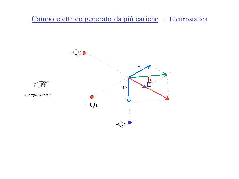 Campo elettrico generato da più cariche - Elettrostatica 2 Campo Elettrico 2