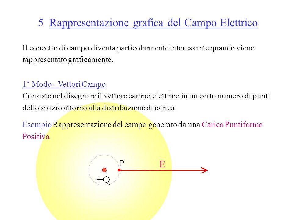 5 Rappresentazione grafica del Campo Elettrico Il concetto di campo diventa particolarmente interessante quando viene rappresentato graficamente.