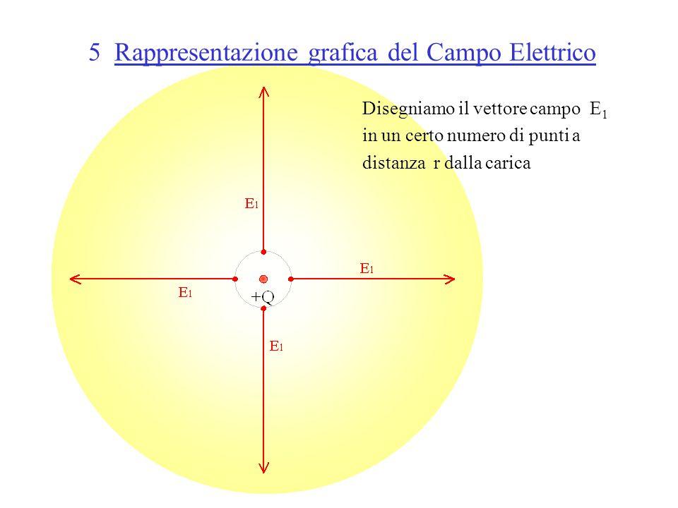 5 Rappresentazione grafica del Campo Elettrico Disegniamo il vettore campo E 1 in un certo numero di punti a distanza r dalla carica