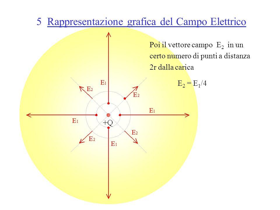 5 Rappresentazione grafica del Campo Elettrico Poi il vettore campo E 2 in un certo numero di punti a distanza 2r dalla carica E 2 = E 1 /4