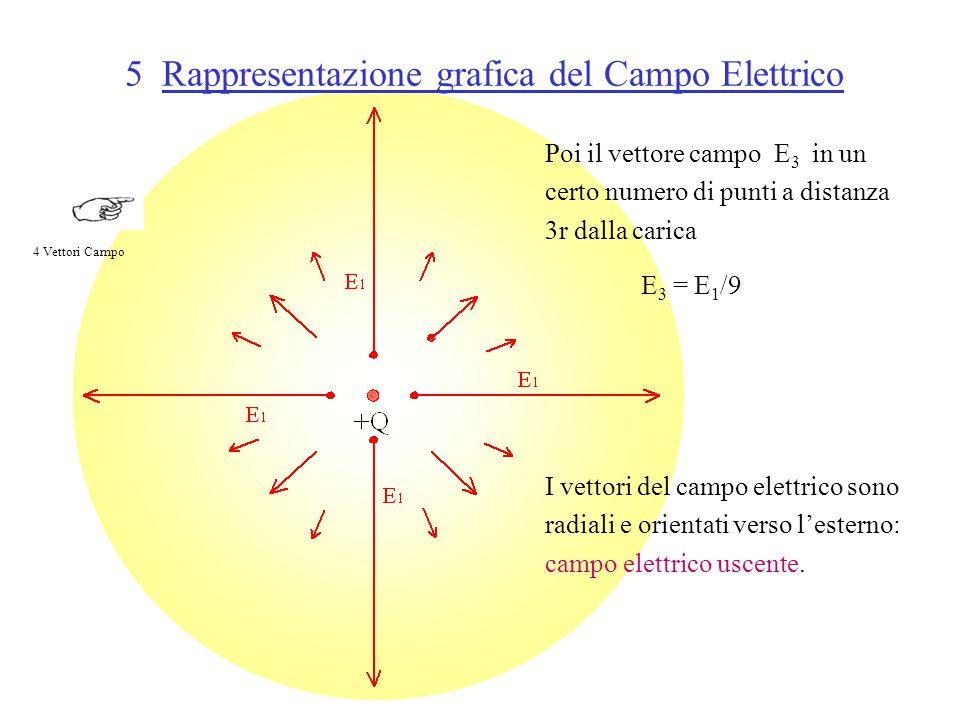 5 Rappresentazione grafica del Campo Elettrico Poi il vettore campo E 3 in un certo numero di punti a distanza 3r dalla carica E 3 = E 1 /9 I vettori del campo elettrico sono radiali e orientati verso l'esterno: campo elettrico uscente.