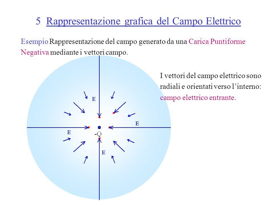 5 Rappresentazione grafica del Campo Elettrico Esempio Rappresentazione del campo generato da una Carica Puntiforme Negativa mediante i vettori campo.