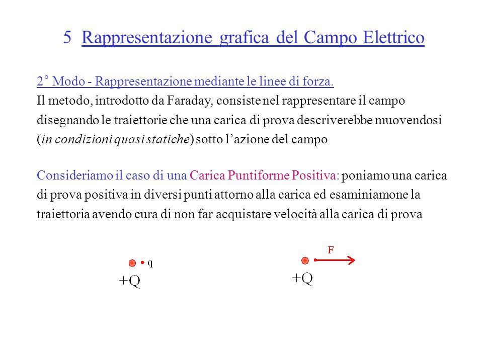 5 Rappresentazione grafica del Campo Elettrico 2° Modo - Rappresentazione mediante le linee di forza.